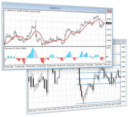 The MetaTrader 4 technical analysis functions