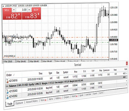 The MetaTrader 4 trading functions: trading operations, trades on chart and trades' levels