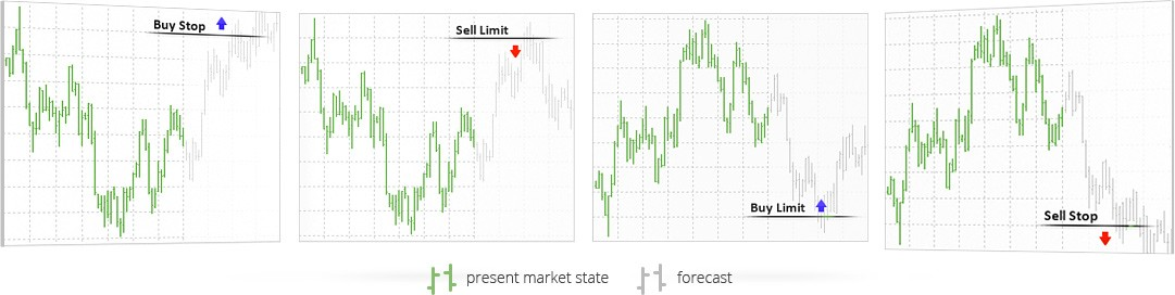 Ordens pendentes na MetaTrader 4: buy limit, buy stop, sell limit e sell stop