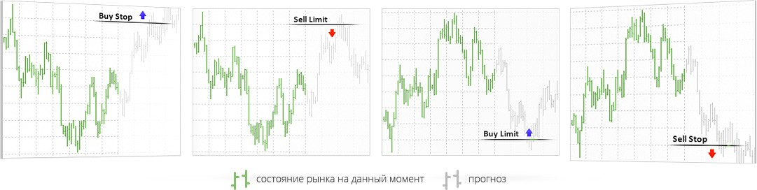 Отложенные ордера в MetaTrader 4 - buy limit, buy stop, sell limit, sell stop