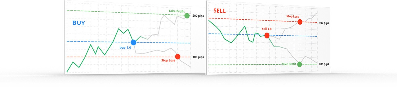 Its recommended to use Take Profit and Stop Loss orders to improve your trading