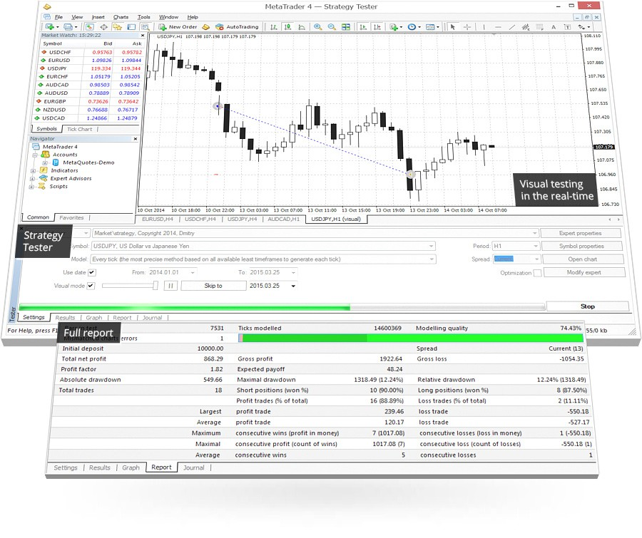 Backtest strategy forex