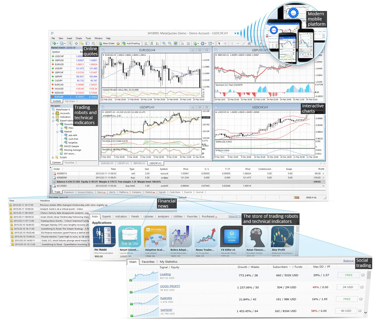 MetaTrader 4 ultimate Trading Platform: trading robots, technical indicators, interactive charts, social trading, Market and financial news
