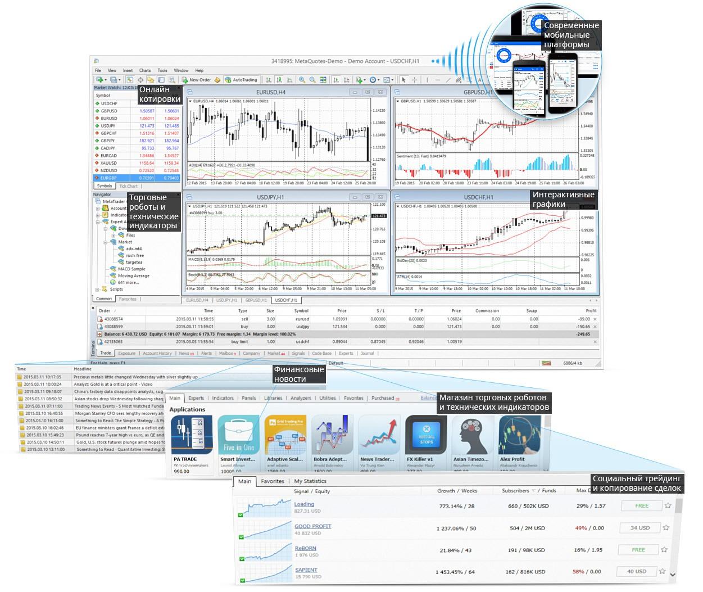 Универсальная платформа MetaTrader 4: торговые роботы, технические индикаторы, интерактивные графики, социальный трейдинг, магазин роботов и финансовые новости