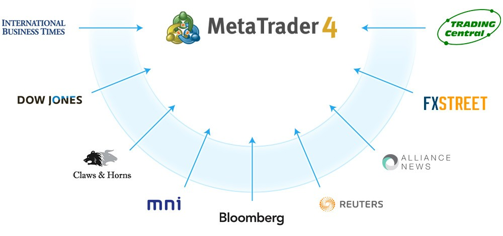 Feeds de noticias y cotizaciones en MetaTrader 4: Bloomberg, Reuters, Trading Central, Dow Jones