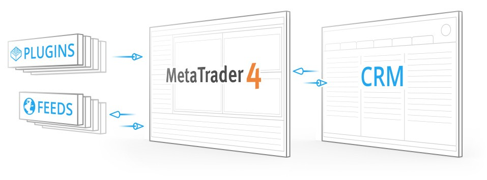 Integrating the MetaTrader 4 and Other Applications - Data Feeds, Plugins, CRM Systems