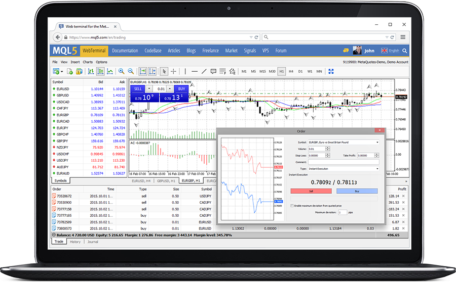 How to trade forex using metatrader 4