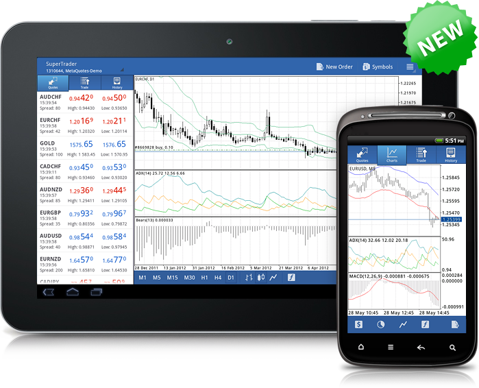 Technical Indicators in MetaTrader 4 Android
