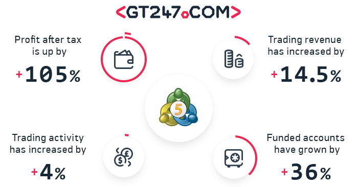 GT247.com profit climbed by 105% after MetaTrader 5 launch