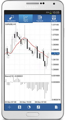 MetaTrader 4 Mobile Applications for Android Updated
