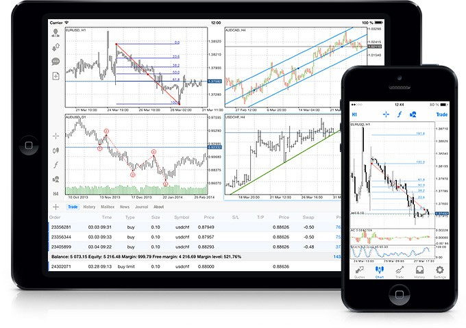 New MetaTrader 4 iOS with Analytical Tools
