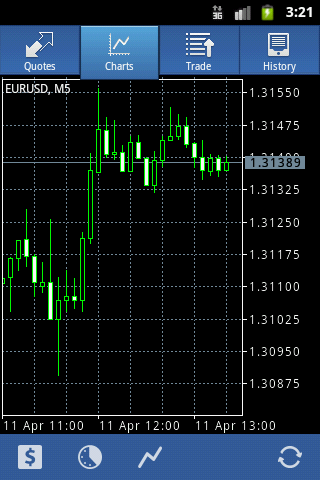 Графики в MetaTrader 4 for Android