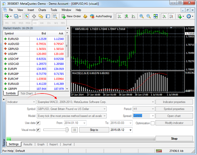Visual testing of technical indicator in MetaTrader 4 trading platform