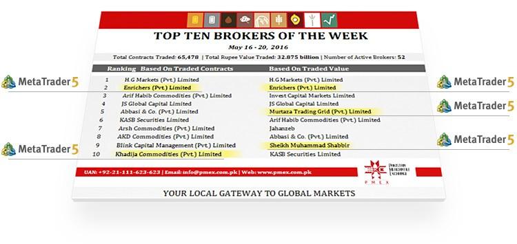 Top 10 4 forex brokers