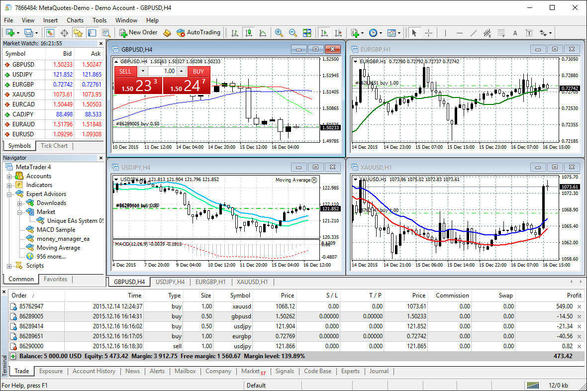 analyze quotes of financial instruments using interactive charts and technical indicators - Best Currency Trader