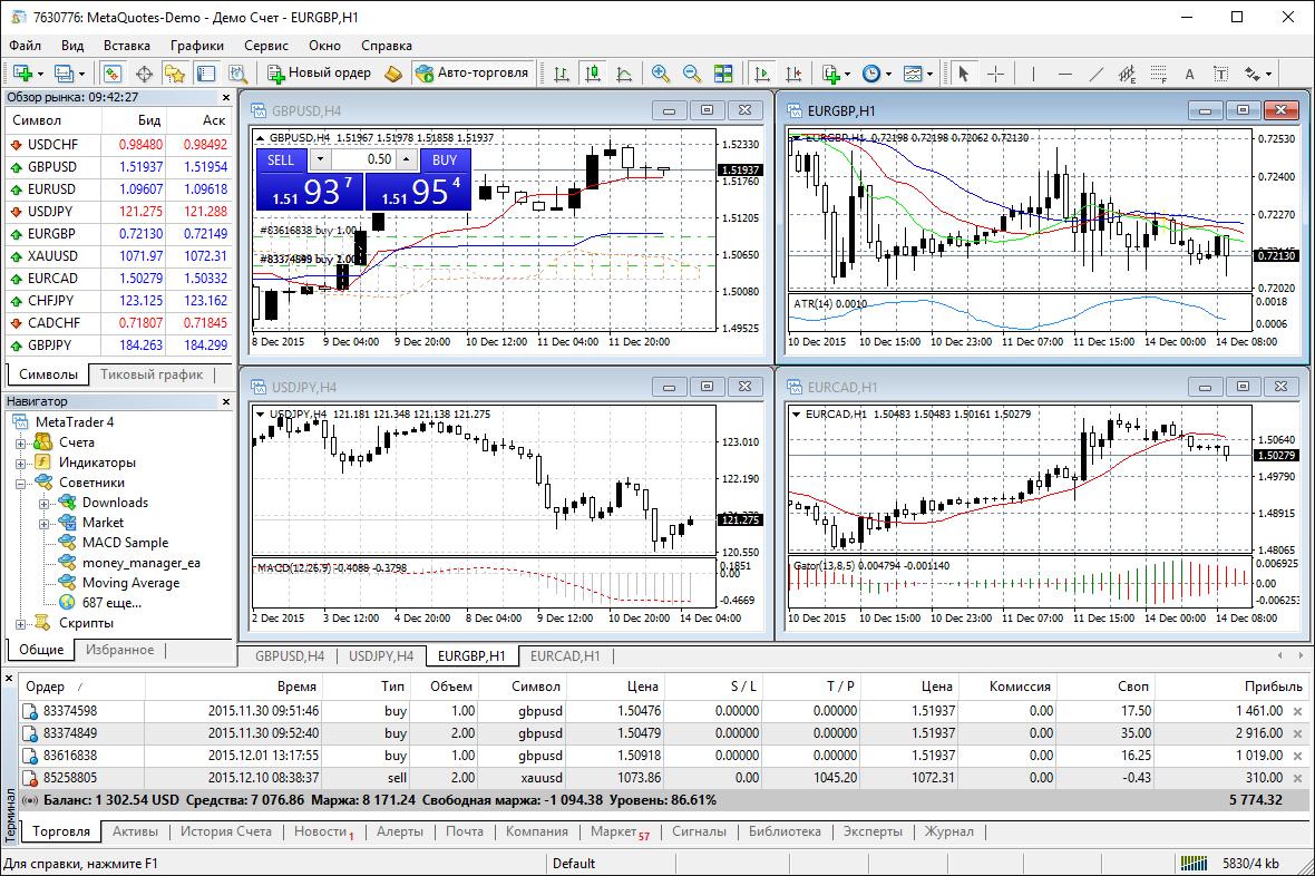 Анализируйте котировки финансовых инструментов при помощи интерактивных графиков и технических индикаторов