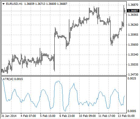 Average true range forex