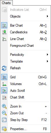 Charts - Main Menu - User Interface - MetaTrader 4 Help