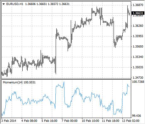 Infront trading platform momentum indicator