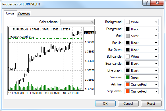 Setup - Working with Charts - MetaTrader 4 Help