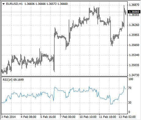 Relative Strength Index - Technical Indicators - Analytics